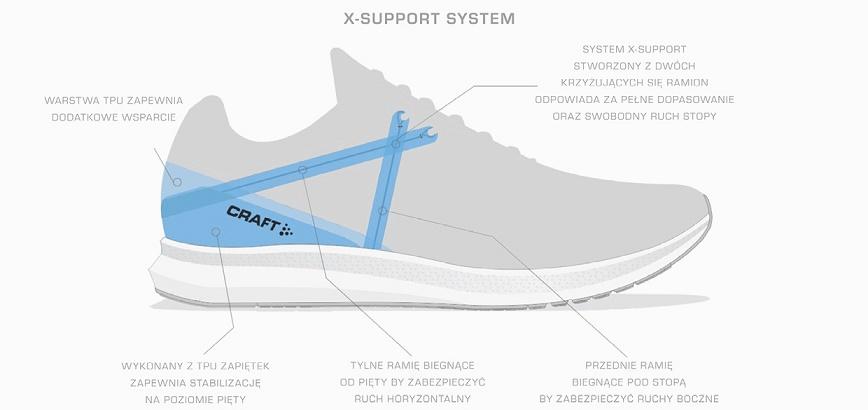 ilustracja przedstawiająca system wsparica w butach do biegania marki craft