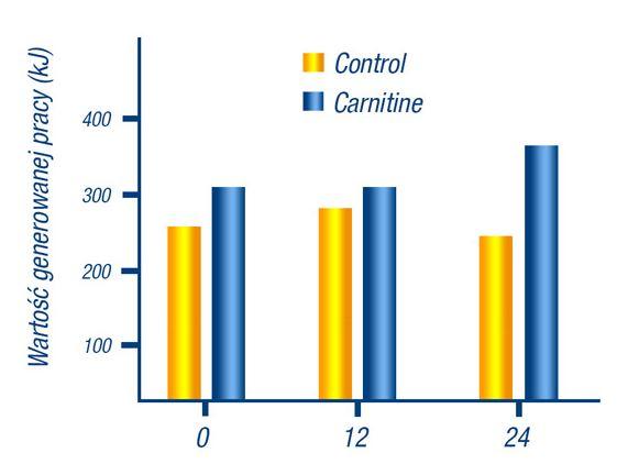 l-carnitine_4000 olimp suplementy